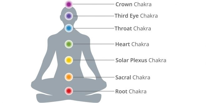 Chakra Meanings